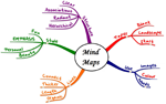 Edraw Mind Map - Free download and software reviews